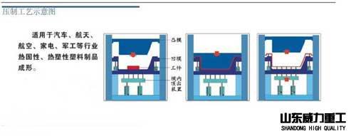 框架式液压机压制工艺图